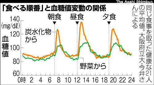 ドライフルーツ効果_血糖値コントロールグラフ